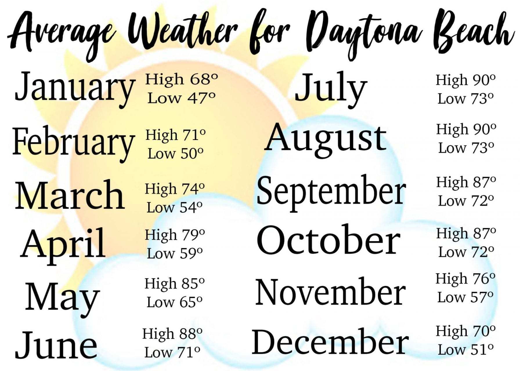 Daytona Beach average weather temperatures