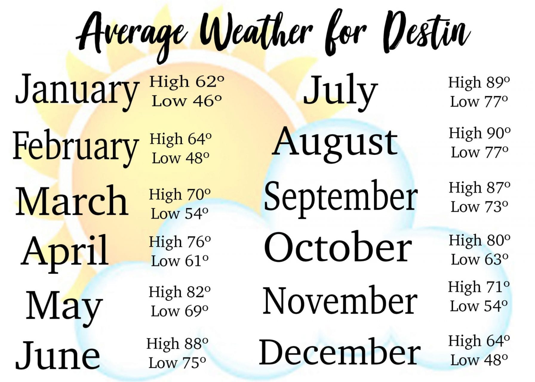 Average weather chart for Destin FL