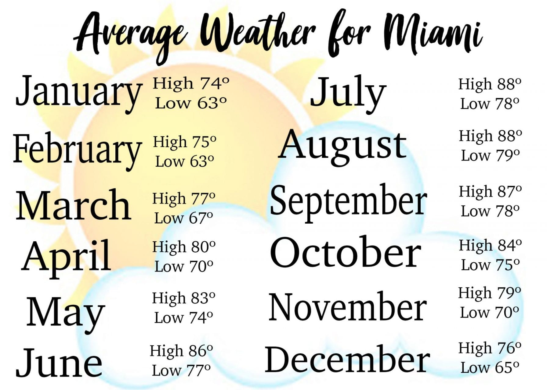 Average weather for Miami Beach chart