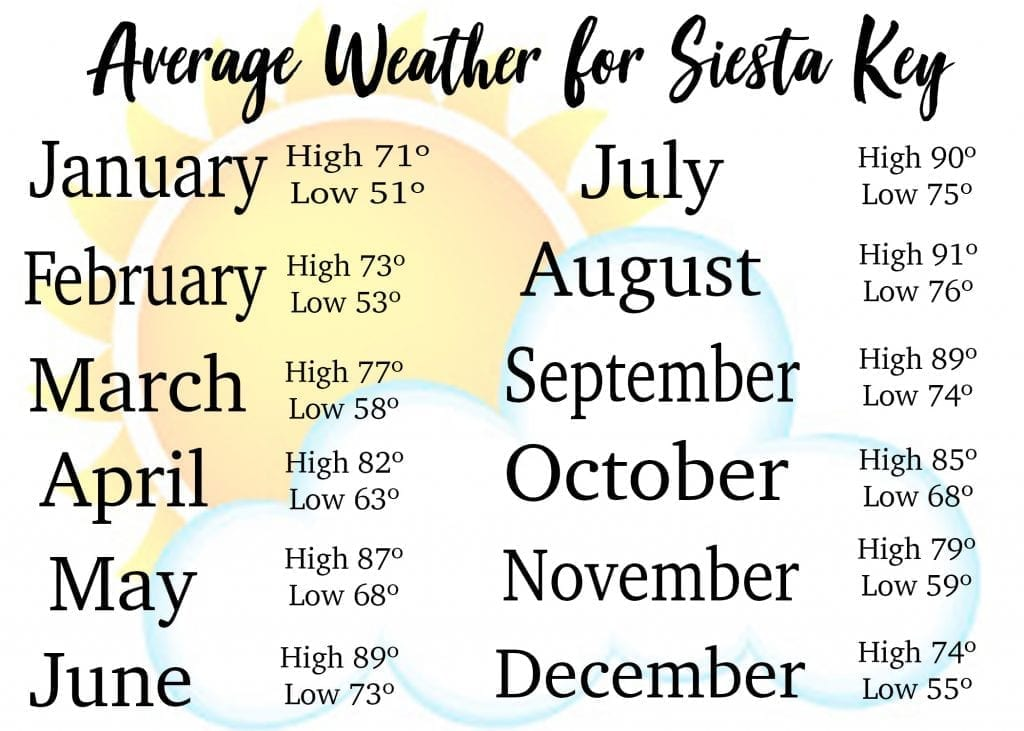 Siesta Key Weather Chart